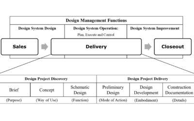 Protsesside juhtimine ja arendamine Sirkel & Mall'is
